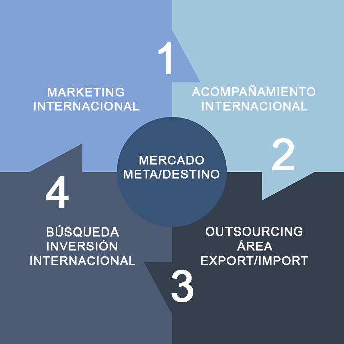 Acoext asesores de comercio exterior acoext for Asesores exterior